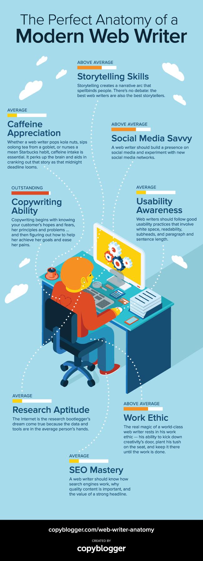 copyblogger-web-writer-anatomy-infographic